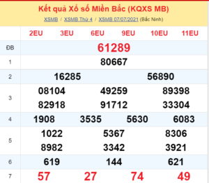 Dự đoán xsmb ngày 08/07/2021